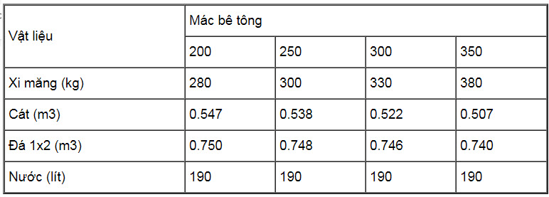Bảng tỷ lệ trộn xi măng mác bê tông