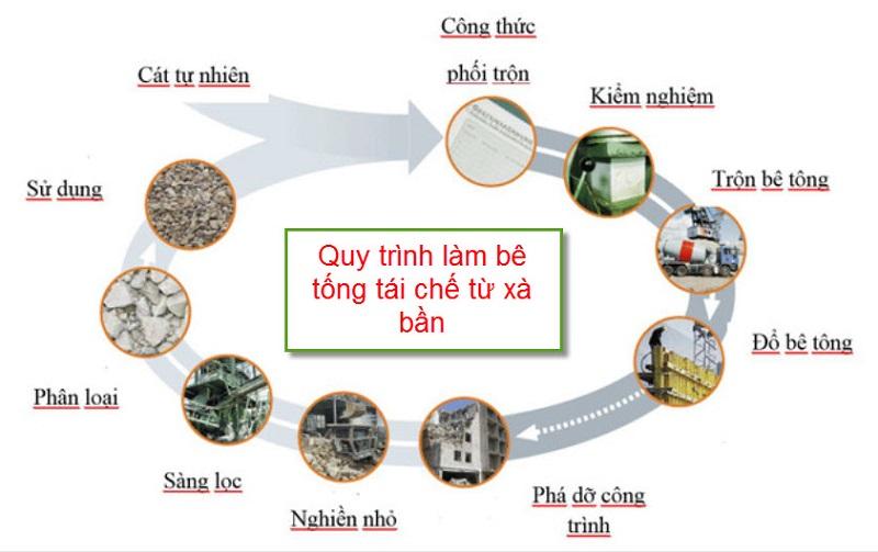 Quy trình làm bê tông tái chế từ xà bần